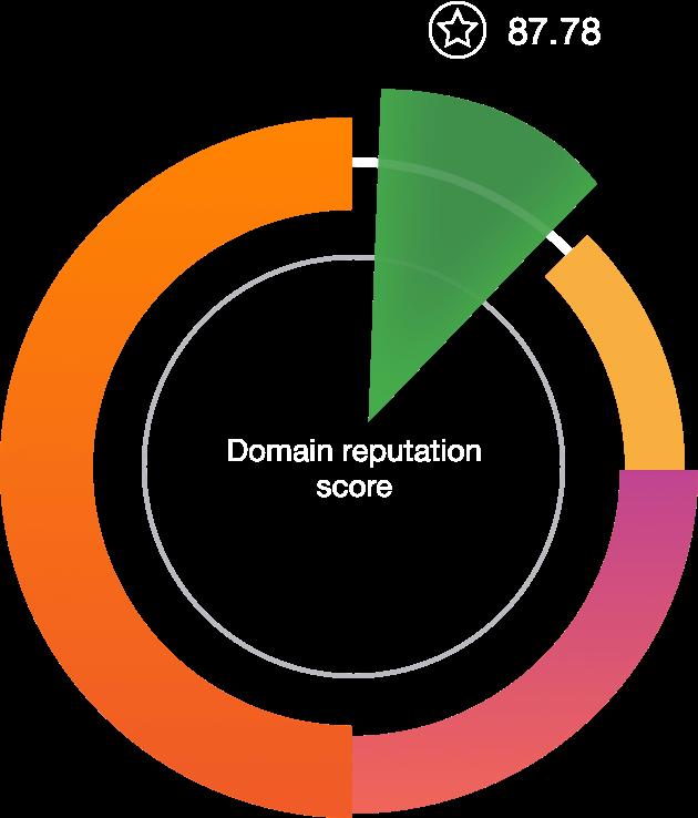 Domain Reputation Lookup